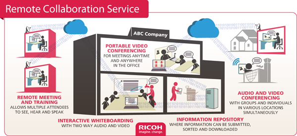 Remote Collaboration Service